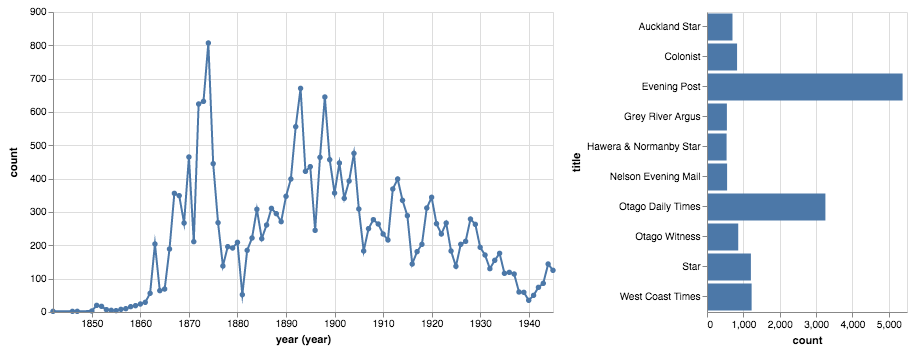 Chart visualising Papers Past results